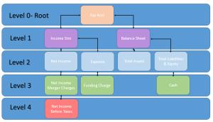 HFM_Hierarchy